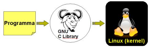 la comunicazione tra programma e kernel
