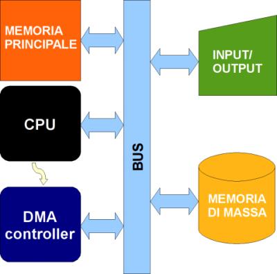 Schema di un computer con DMA