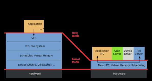 Kernel monolitico e microkernel a confronto